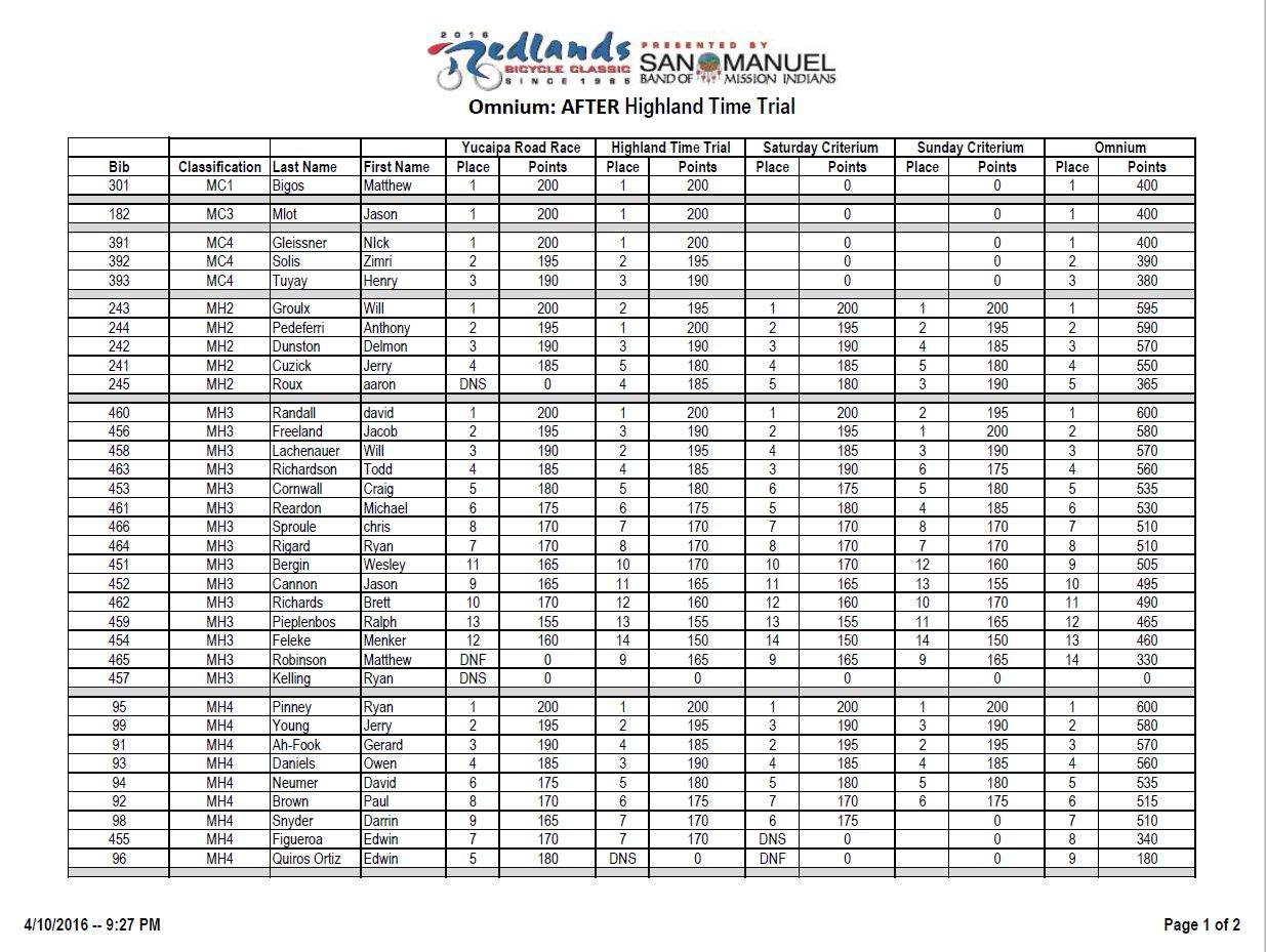 results redlands 1