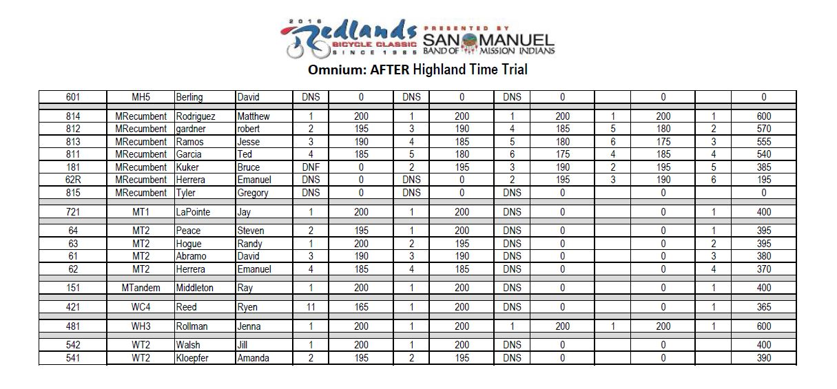 results redlands 2